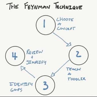 The Feynman Technique Diagram